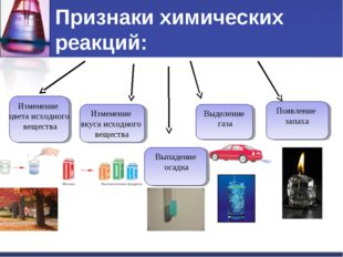 Признаки химических реакций: Изменение цвета исходного вещества Изменение вку