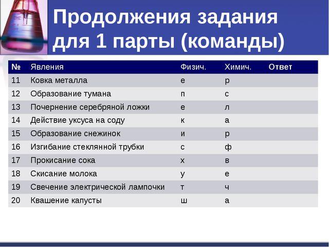 Продолжения задания для 1 парты (команды) №ЯвленияФизич.Химич.Ответ 11Ко...