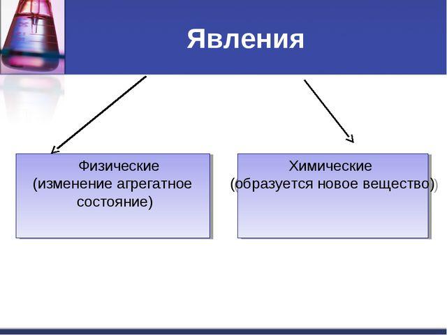 Явления Физические (изменение агрегатное состояние) Химические (образуется но...