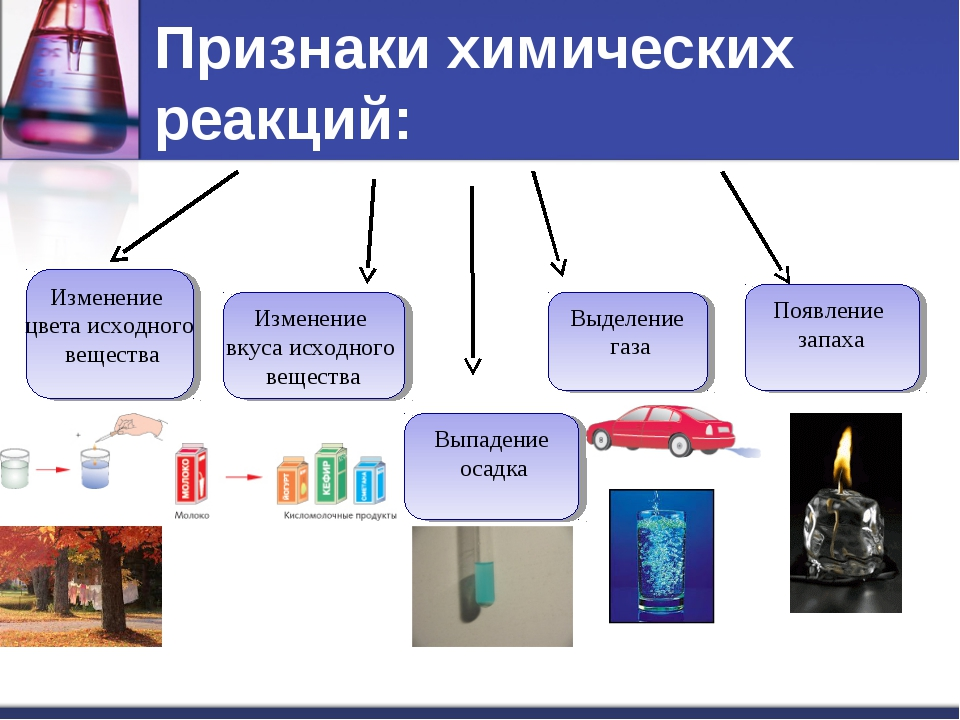 Признаки химических реакций: Изменение цвета исходного вещества Изменение вку...