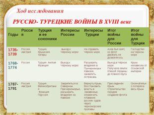 РУССКО- ТУРЕЦКИЕ ВОЙНЫ В XVIII веке Ход исследования Годы Россия Турция иеес