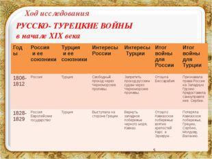 Ход исследования РУССКО- ТУРЕЦКИЕ ВОЙНЫ в начале XIX века Годы Россия иеесою