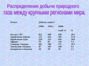 Регион Добыча, млрд.м3 1990г.1995г.2000г.  млрд. м3% Россия, СНГ Заруб