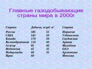 Страна Добыча, млрд. м3Страна  Россия США Канада Великобритания Алжир Инд