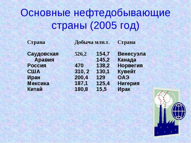 Основные нефтедобывающие страны (2005 год)