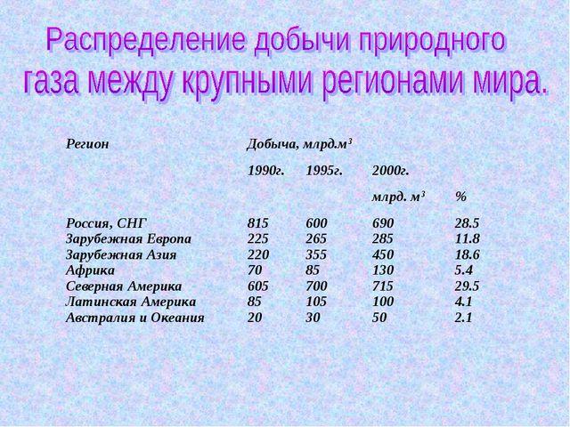 Регион Добыча, млрд.м3 1990г.1995г.2000г.  млрд. м3% Россия, СНГ Заруб...