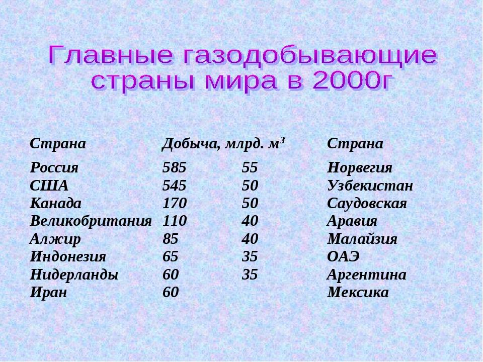 Страна Добыча, млрд. м3Страна  Россия США Канада Великобритания Алжир Инд...