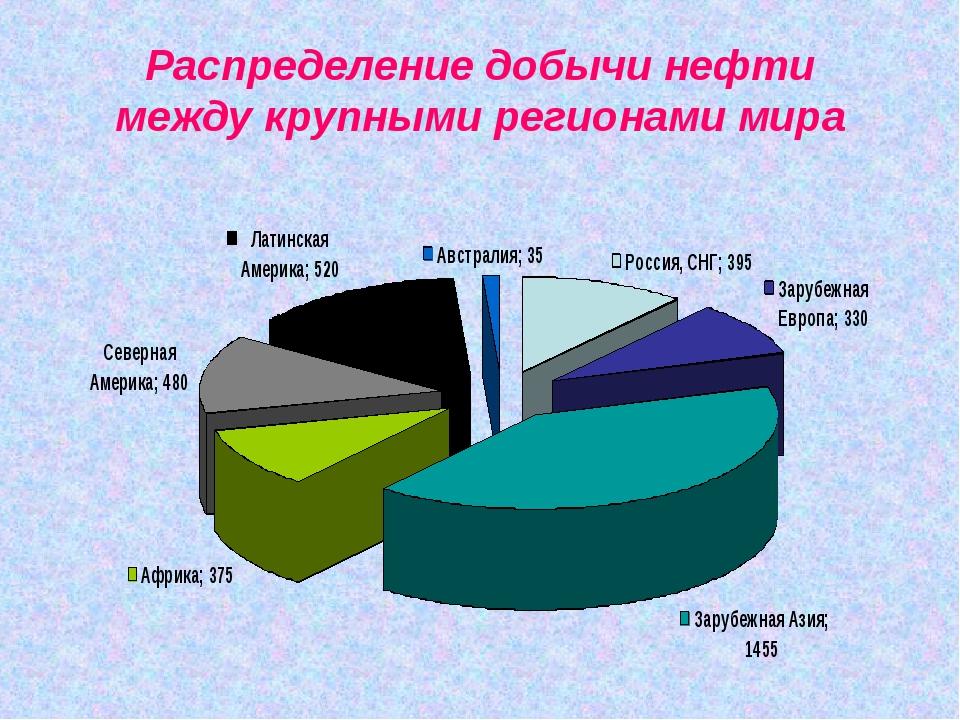 Распределение добычи нефти между крупными регионами мира