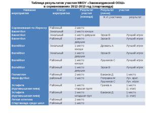 Таблица результатов участия МКОУ «Закомалдинской ООШ» в соревнованиях 2012-20