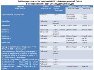 Таблица результатов участия МКОУ «Закомалдинской ООШ» в соревнованиях 2014-20