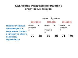 Количество учащихся занимаются в спортивных секциях годы обучения 2012-2013