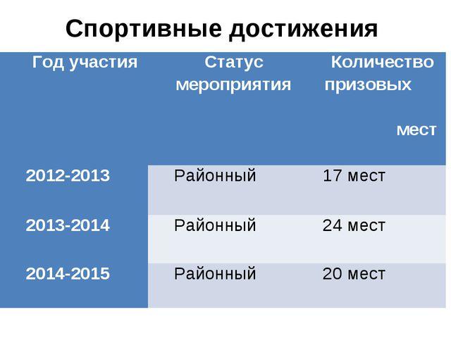 Спортивные достижения Год участияСтатус мероприятияКоличество призовых мес...
