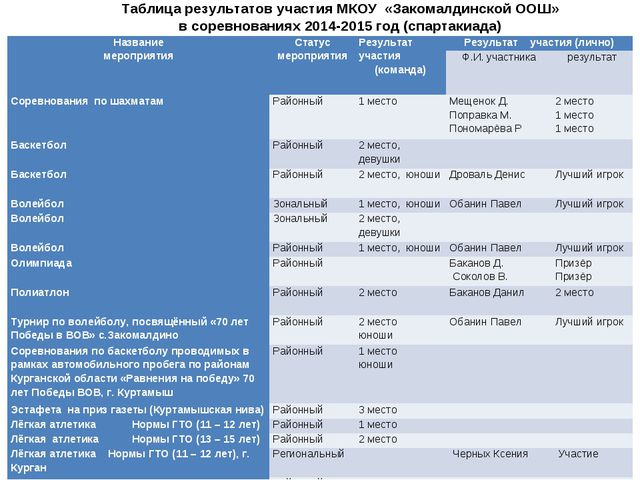 Таблица результатов участия МКОУ «Закомалдинской ООШ» в соревнованиях 2014-20...