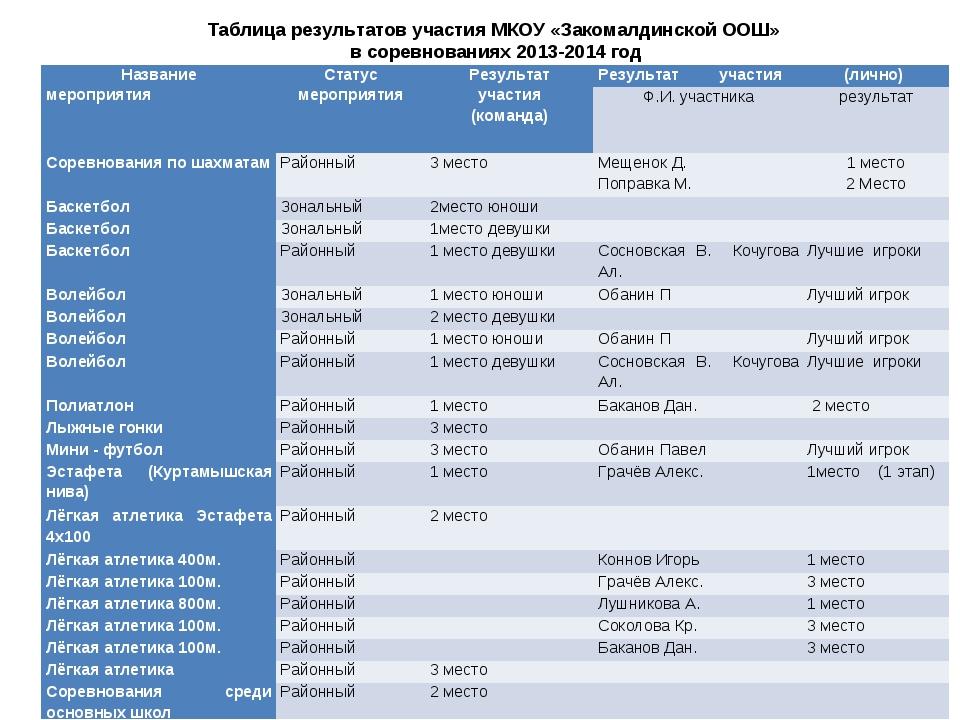 Таблица результатов участия МКОУ «Закомалдинской ООШ» в соревнованиях 2013-20...