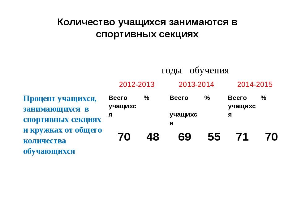 Количество учащихся занимаются в спортивных секциях годы обучения 2012-2013...