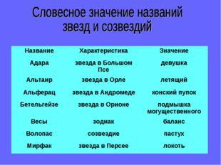 НазваниеХарактеристикаЗначение Адаразвезда в Большом Пседевушка Альтаирз