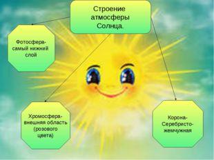 Строение атмосферы Солнца. Фотосфера- самый нижний слой Хромосфера- внешняя о