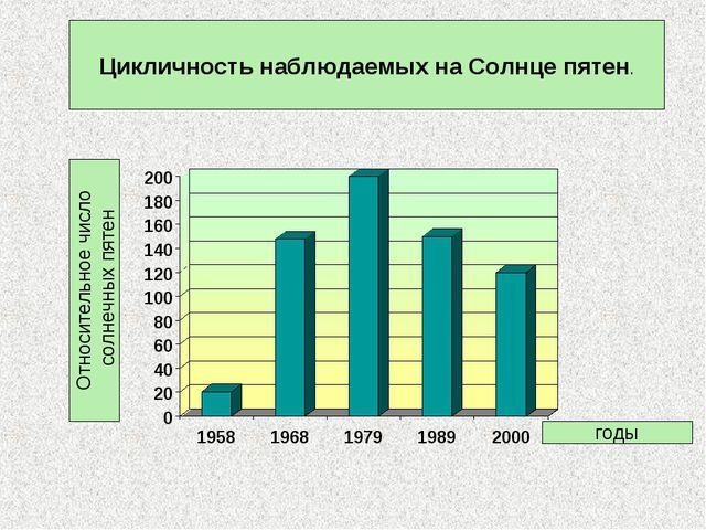 Цикличность наблюдаемых на Солнце пятен. годы Относительное число солнечных п...