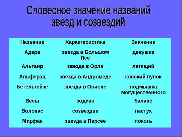 НазваниеХарактеристикаЗначение Адаразвезда в Большом Пседевушка Альтаирз...