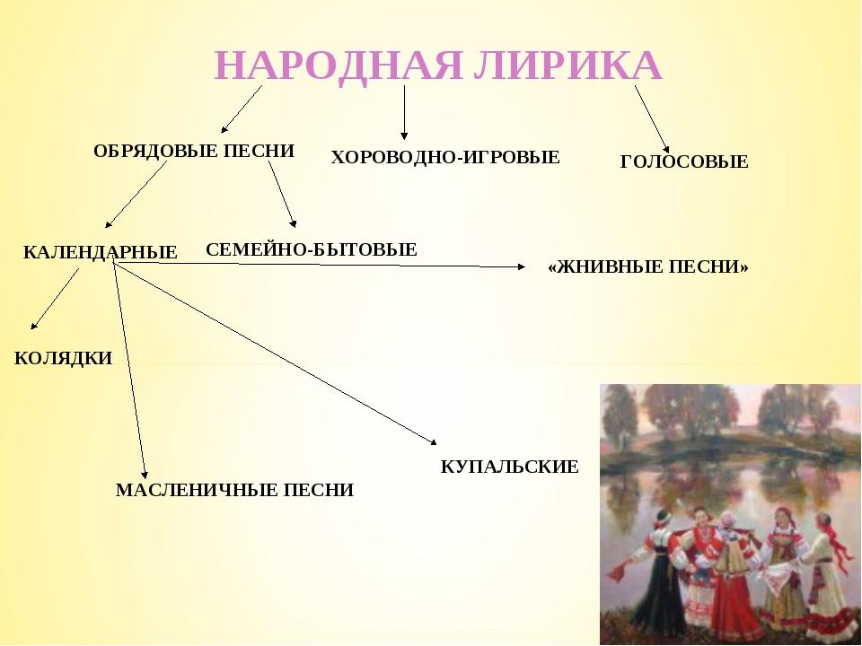 НАРОДНАЯ ЛИРИКА ОБРЯДОВЫЕ ПЕСНИ ХОРОВОДНО-ИГРОВЫЕ ГОЛОСОВЫЕ КАЛЕНДАРНЫЕ СЕМЕ...