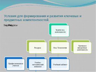 Условия для формирования и развития ключевых и предметных компетентностей.