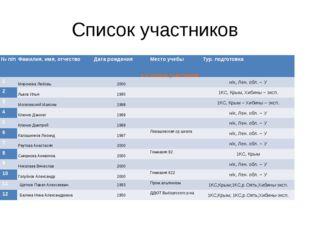 Список участников 1.4 Список участников № п/п Фамилия, имя, отчество Дата ро