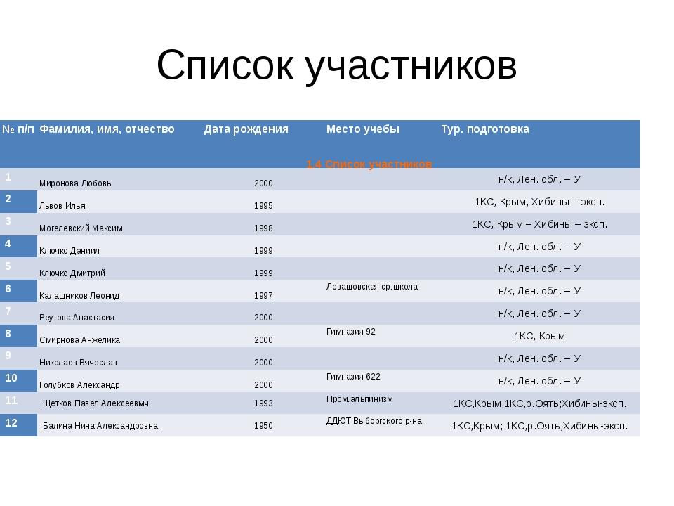 Список участников 1.4 Список участников № п/п Фамилия, имя, отчество Дата ро...