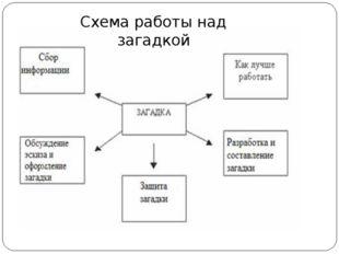 Схема работы над загадкой