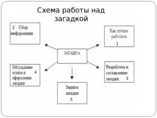 Схема работы над загадкой 2 1 3 4 5