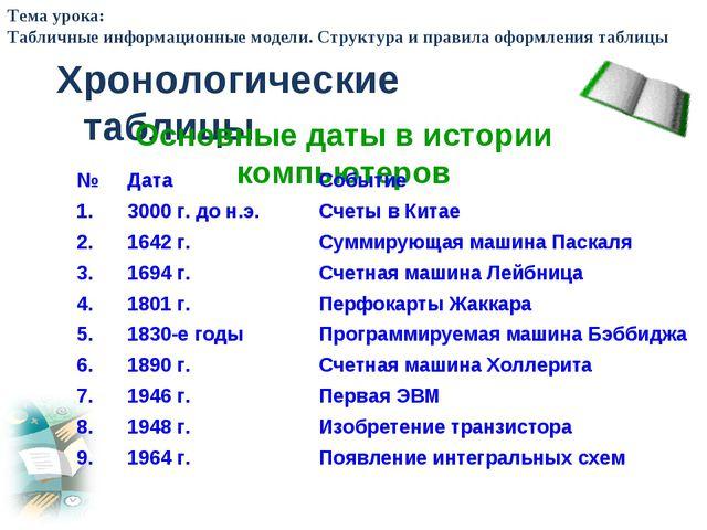 Хронологические таблицы Основные даты в истории компьютеров Тема урока: Табли...