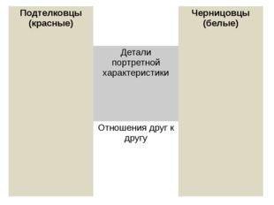 Подтелковцы (красные) Черницовцы (белые) Детали портретной характеристики Отн