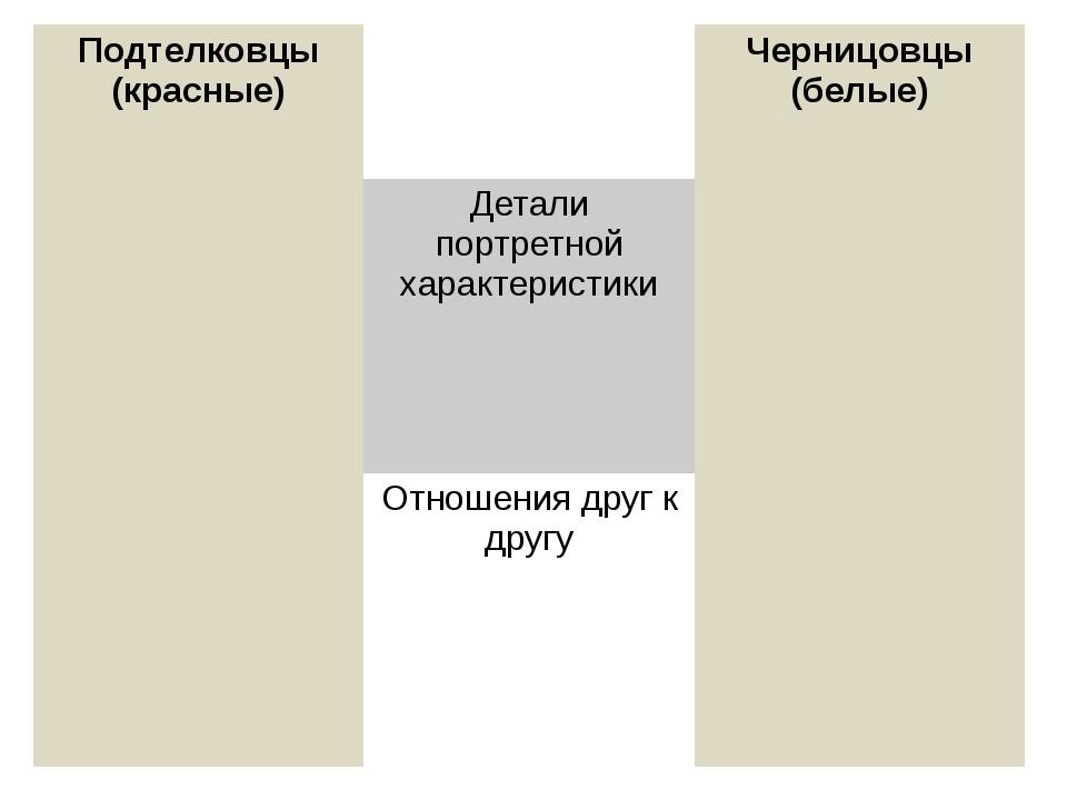 Подтелковцы (красные) Черницовцы (белые) Детали портретной характеристики Отн...