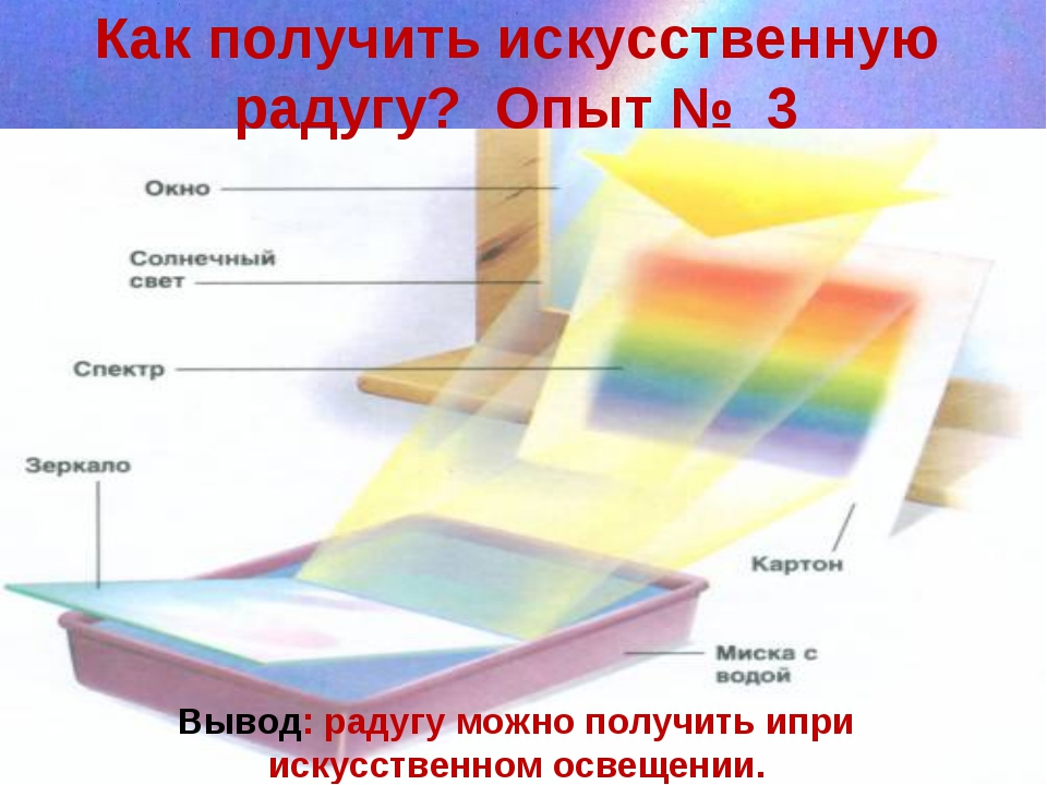 Как получить искусственную радугу? Опыт № 3 Вывод: радугу можно получить ипр...