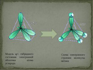 Модель sp3- гибридного состояния электронной оболочки атома углерода. Схема э