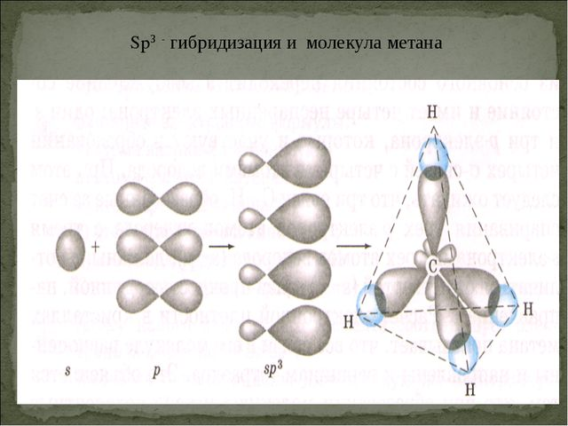 Sp3 - гибридизация и молекула метана