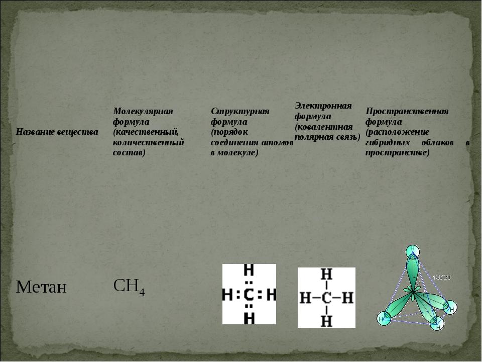 Название веществаМолекулярная формула (качественный, количественный состав)...
