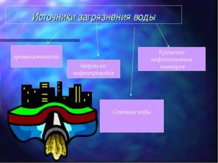 Источники загрязнения воды . Сточные воды Крушение нефтеналивных танкеров Ава