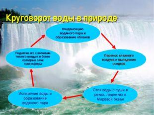 Испарение воды и образование водяного пара Поднятие его с потоками теплого во