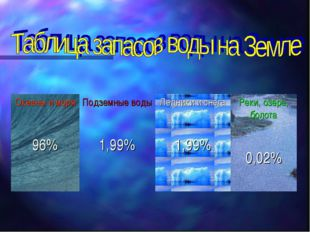 Океаны и моря 96%Подземные воды 1,99%Ледники и снега 1,99%Реки, озера, бол