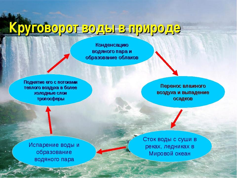 Испарение воды и образование водяного пара Поднятие его с потоками теплого во...