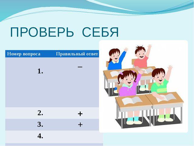 ПРОВЕРЬ СЕБЯ Номервопроса Правильныйответ 1. _ 2. + 3. + 4. ⁻ 5. +