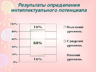 Результаты определения интеллектуального потенциала
