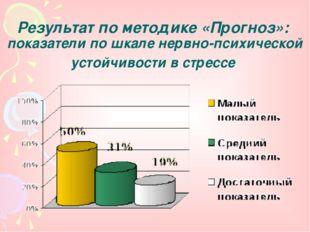Результат по методике «Прогноз»: показатели по шкале нервно-психической устой