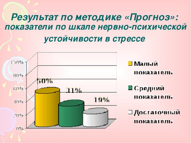 Результат по методике «Прогноз»: показатели по шкале нервно-психической устой...