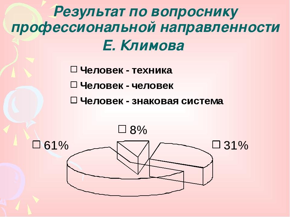 Результат по вопроснику профессиональной направленности Е. Климова