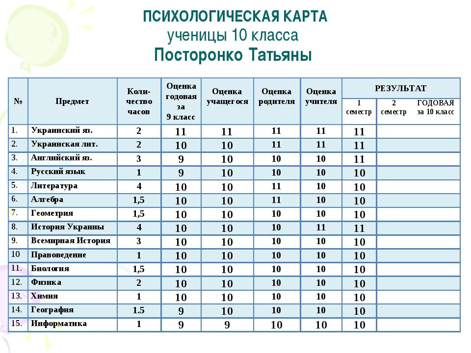 ПСИХОЛОГИЧЕСКАЯ КАРТА ученицы 10 класса Посторонко Татьяны