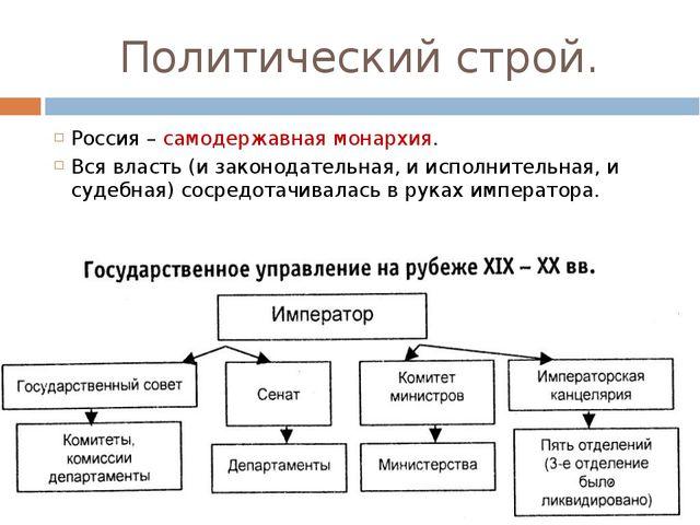 Политический строй. Россия – самодержавная монархия.  Вся власть (и законод...