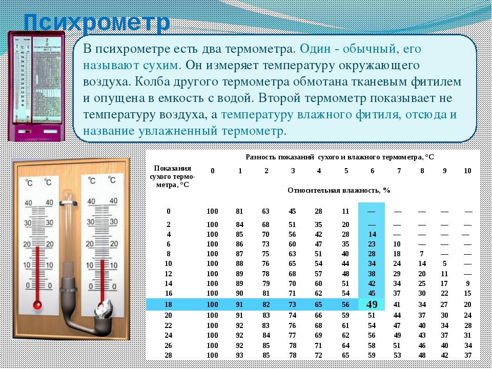 Практическая работа «Определение влажности воздуха» Показание сухого термомет...