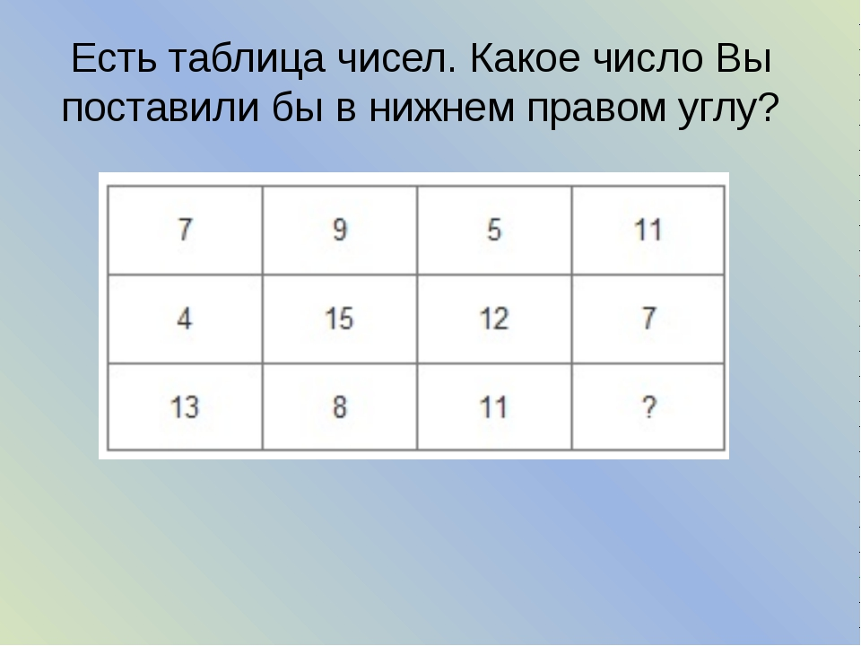 Есть таблица чисел. Какое число Вы поставили бы в нижнем правом углу?