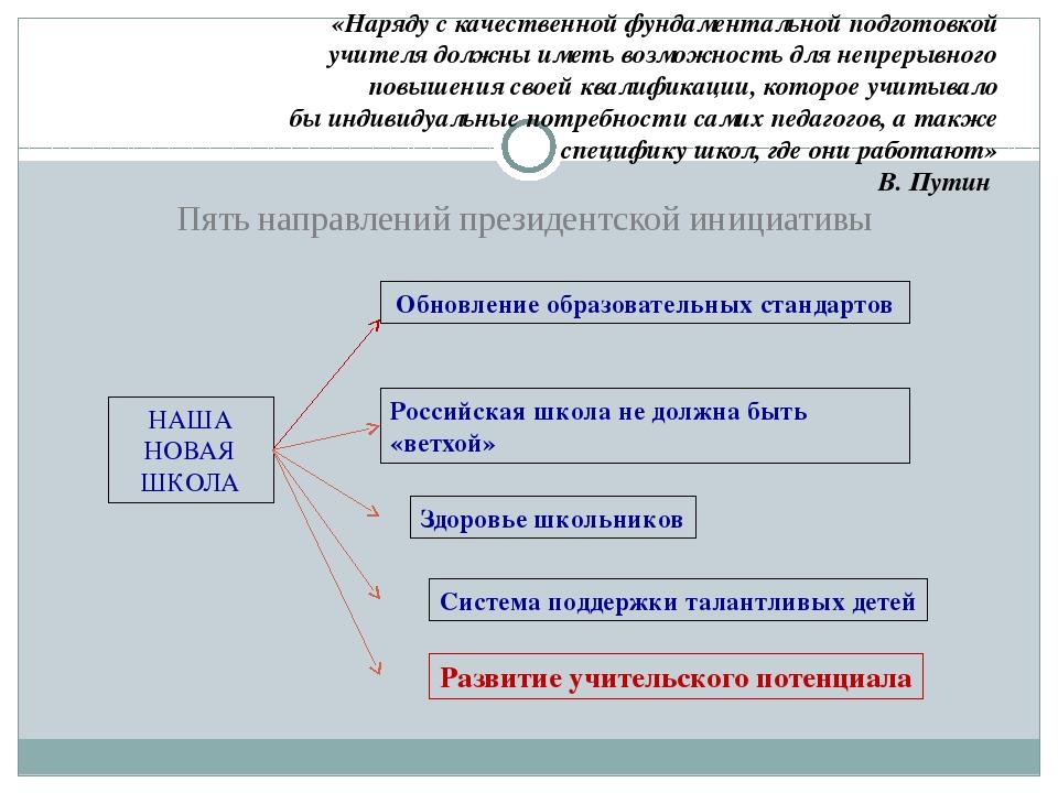 Пять направлений президентской инициативы НАША НОВАЯ ШКОЛА Обновление образов...